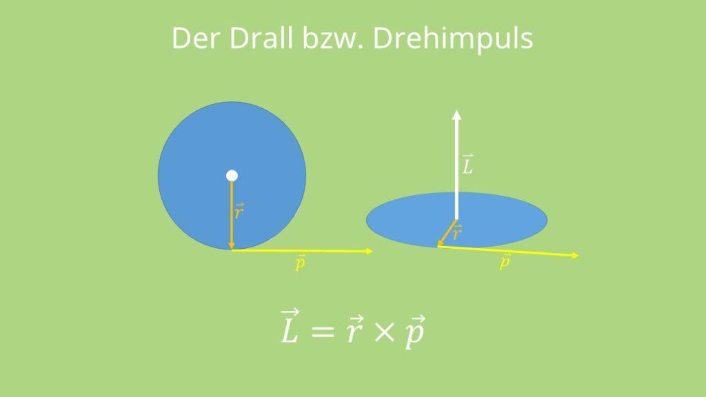Drall, Drehimpuls, Impuls, Impulserhaltungssatz, Rotation, Radius, Vektorprodukt