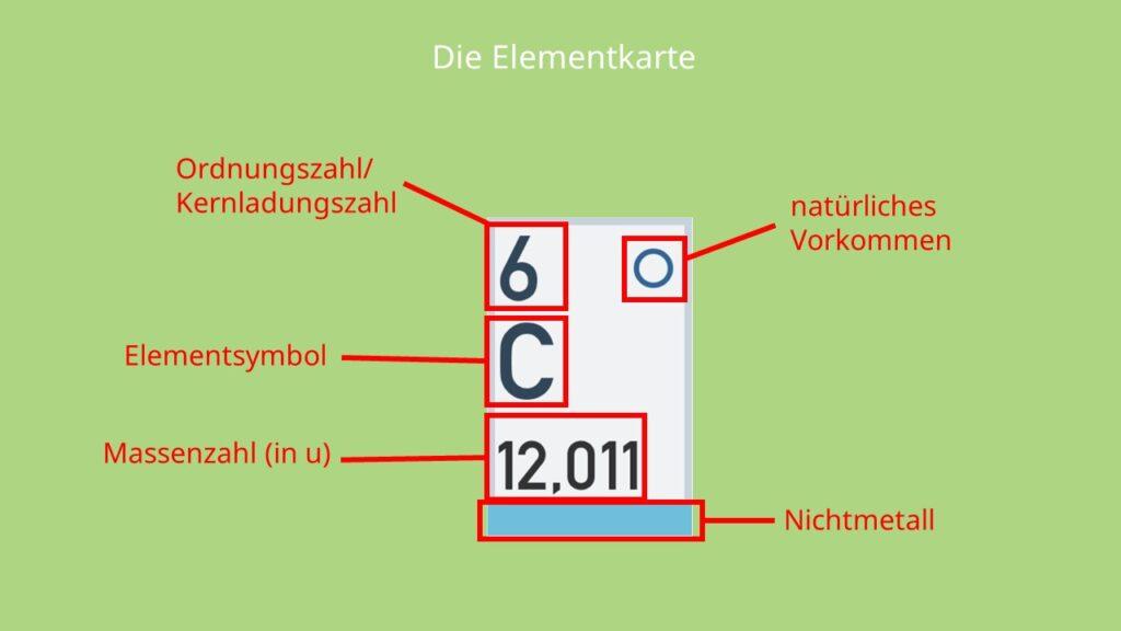 Elementkarte, PSE, Periodensystem, Kohlenstoff