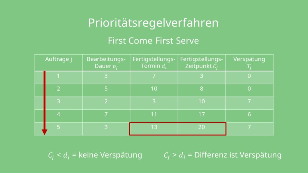 Prioritätsregelverfahren First come First Serve Berechnung der Verspätung