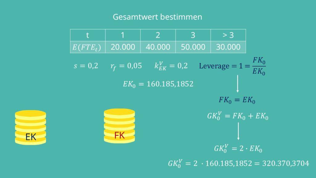 Gesamtwert  Equity Methode