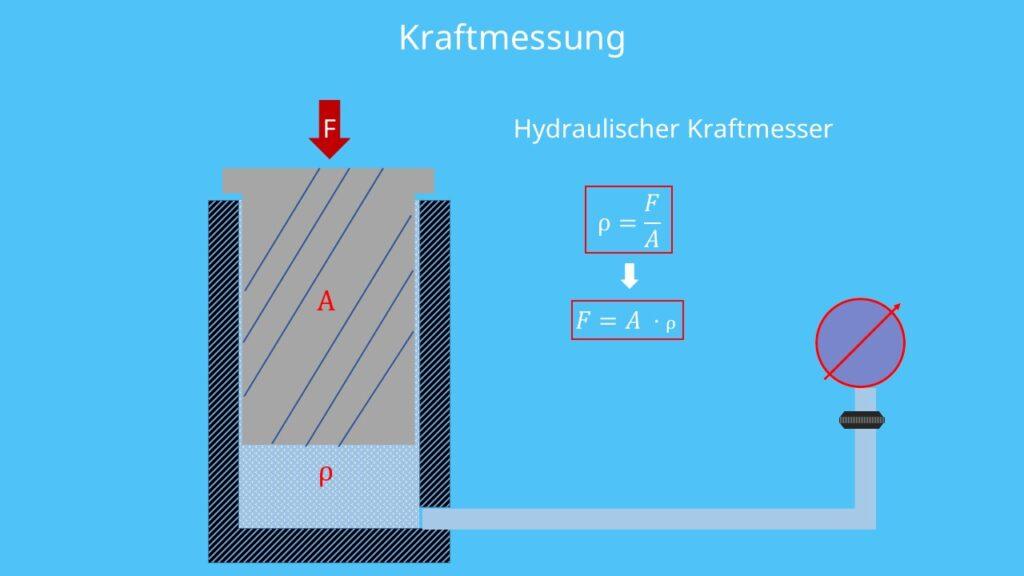 Hydraulischer Kraftmesser
