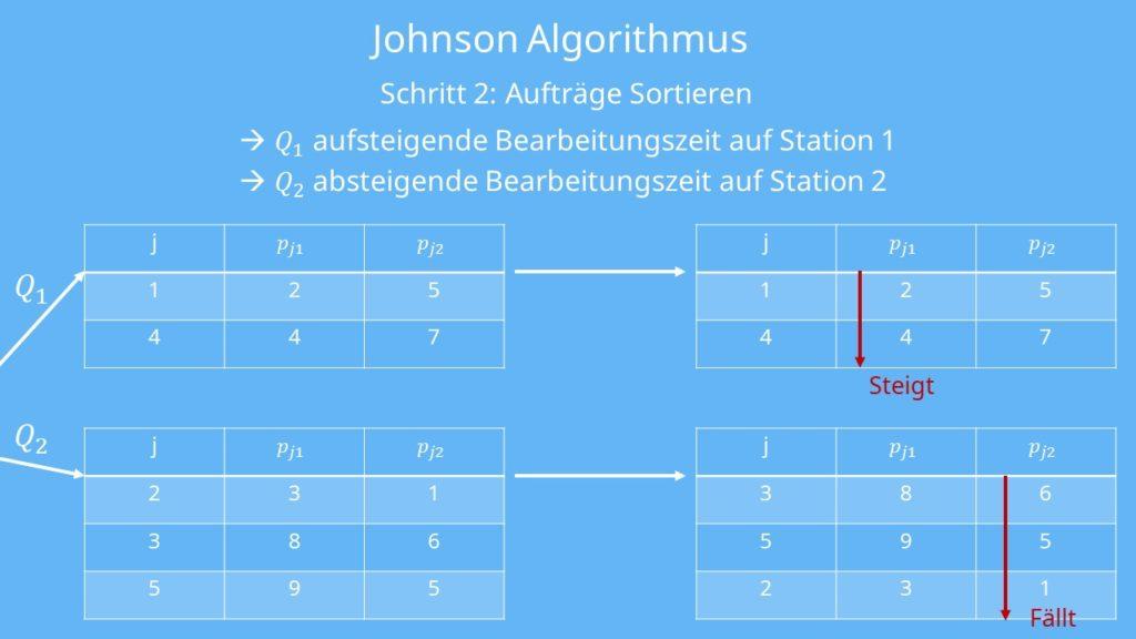 Johnson Algorithmus - Aufträge sortieren