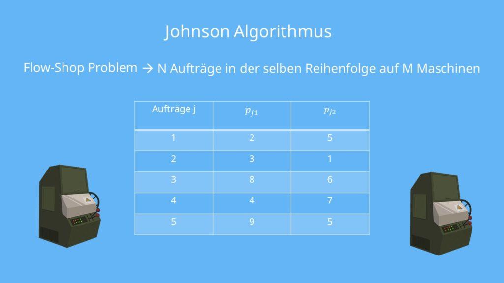 Johnson Algorithmus - Flow-Shop Problem