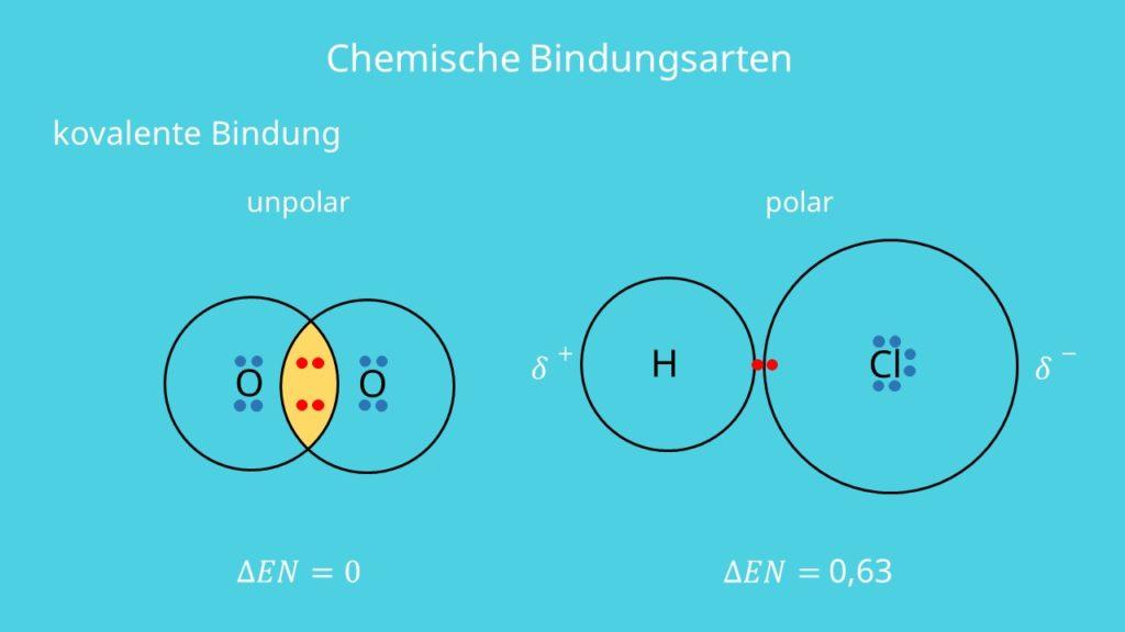 Kovalente Bindung, Elektronenpaar, Valenzelektronen, Elektronennegativität, Wasserstoff, Chlor, Sauerstoff