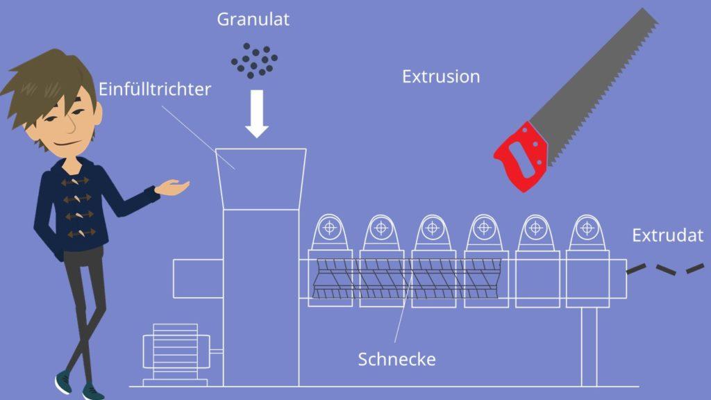 Kunststofftechnik Verfahren Extruder