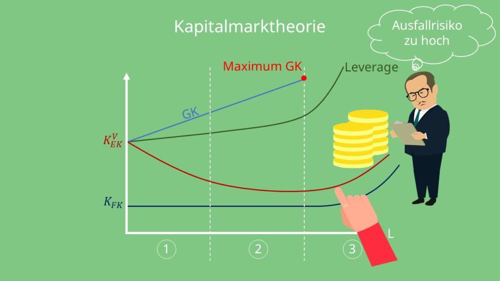 Kapitalmarkttheorie  Ausfallrisiko