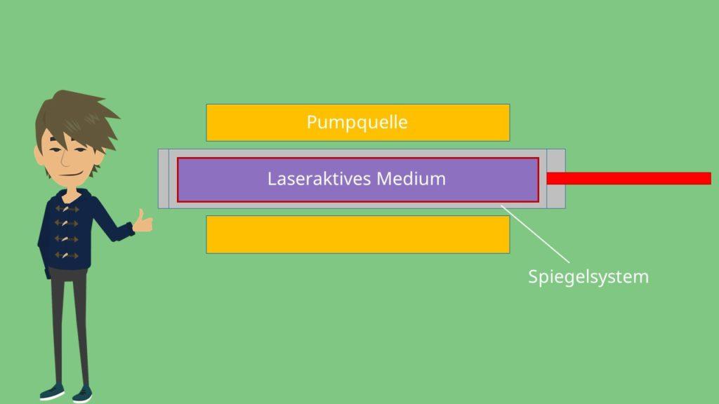 Laserstrahlung Pumpquelle Laseraktives Medium