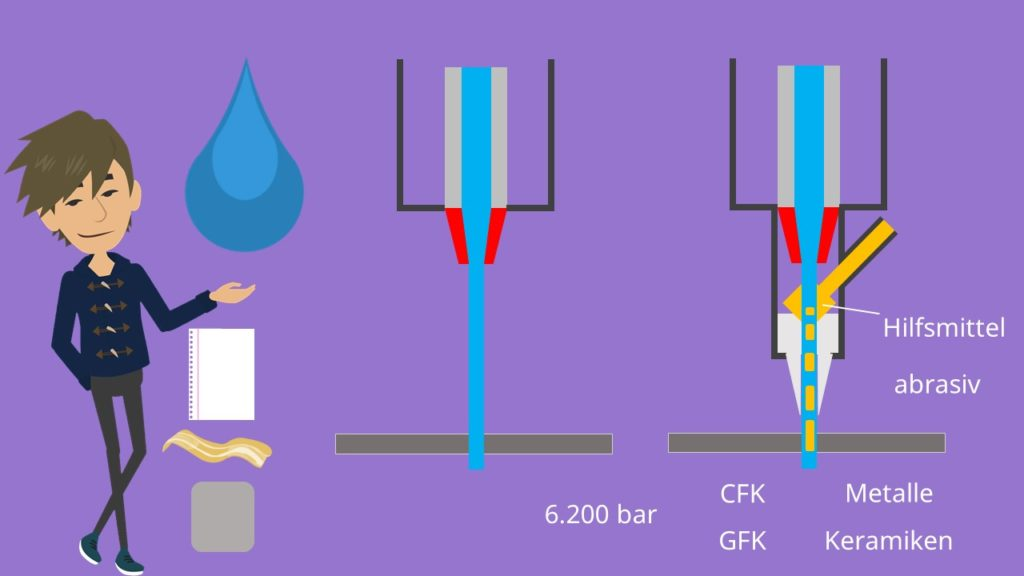 CFK GFC Wasserstrahlverfahren