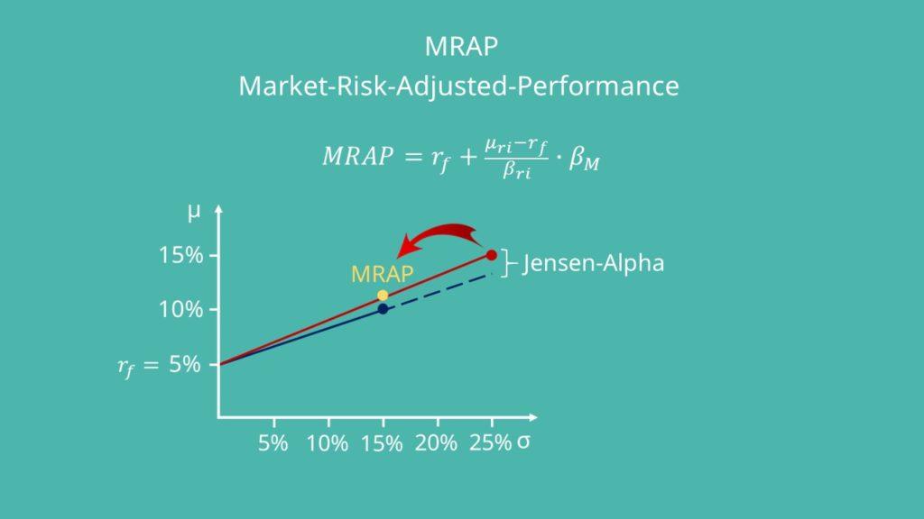 Market-Risk-Adjusted-Performance