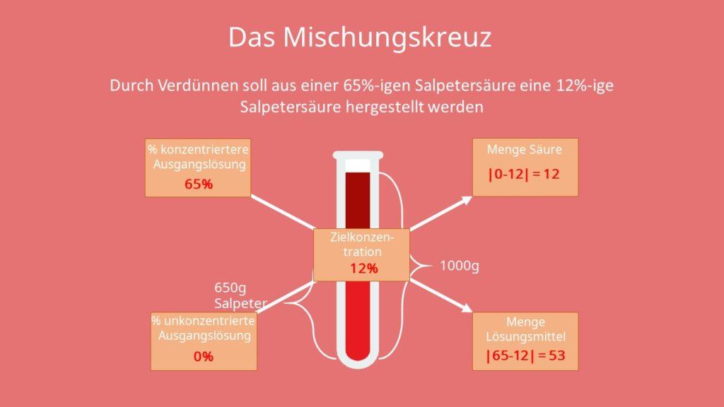 Mischungskreuz, Verdünnen, massenprozent, Stoffmenge, Lösung, Stoffmengenkonzentration