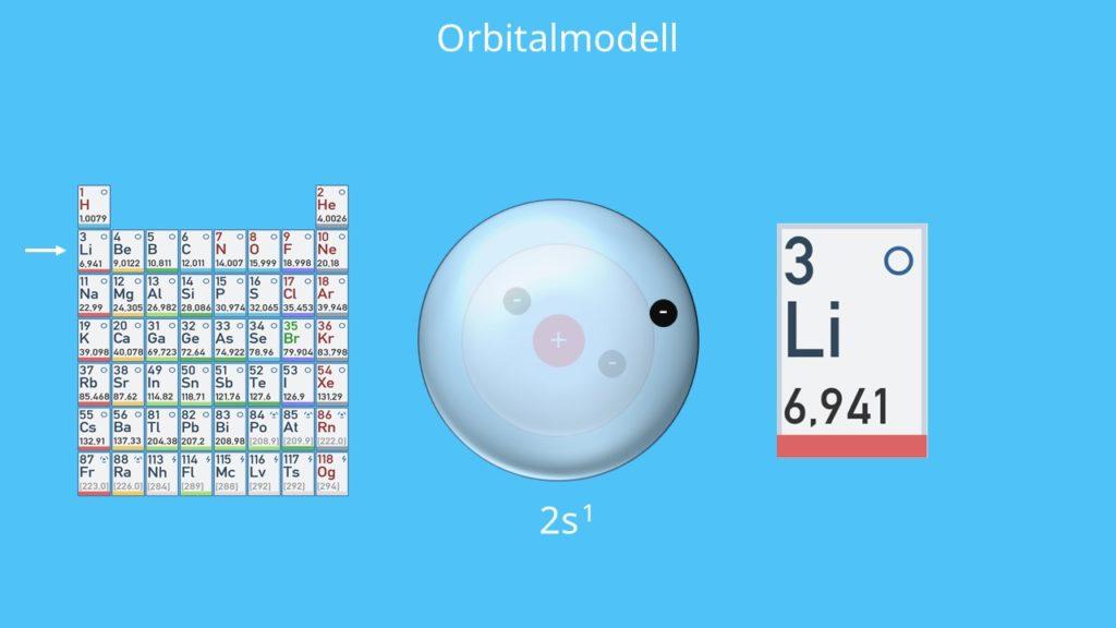 2s Orbital, 1s Orbital, Lithium, Orbitalmodell, Elektron, Neutron, Proton