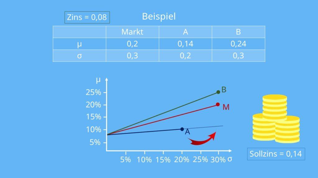 RAP  Soll-und Habenzinsen