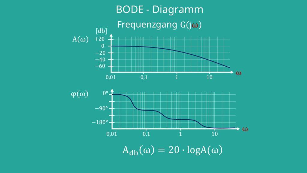 BODE-Diagramm