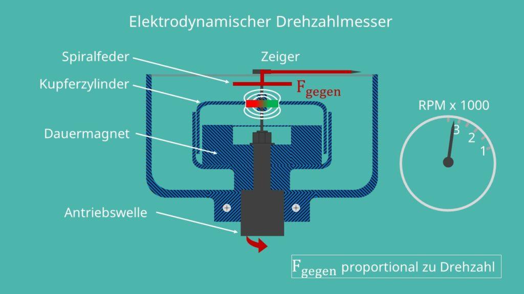 Elektrodynamisches Verfahren