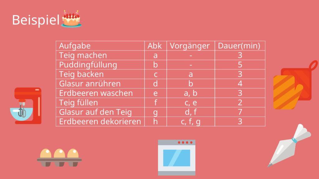 Beispiel-Tabelle