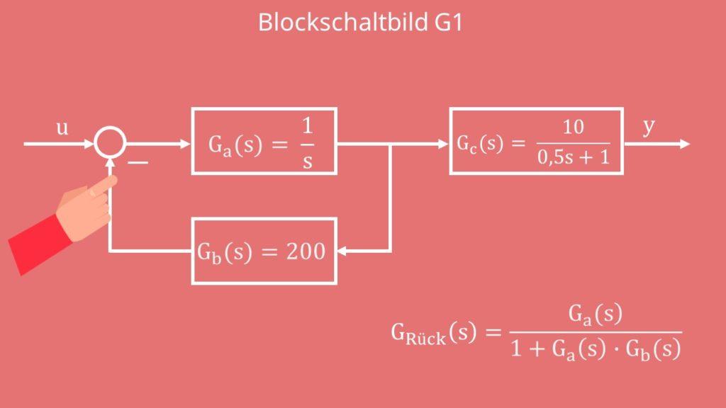 Blockschaltbild BODE Diagramm