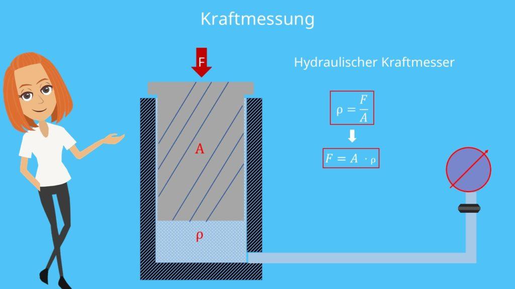 Hydraulischer Kraftmesser  Kraftmessung