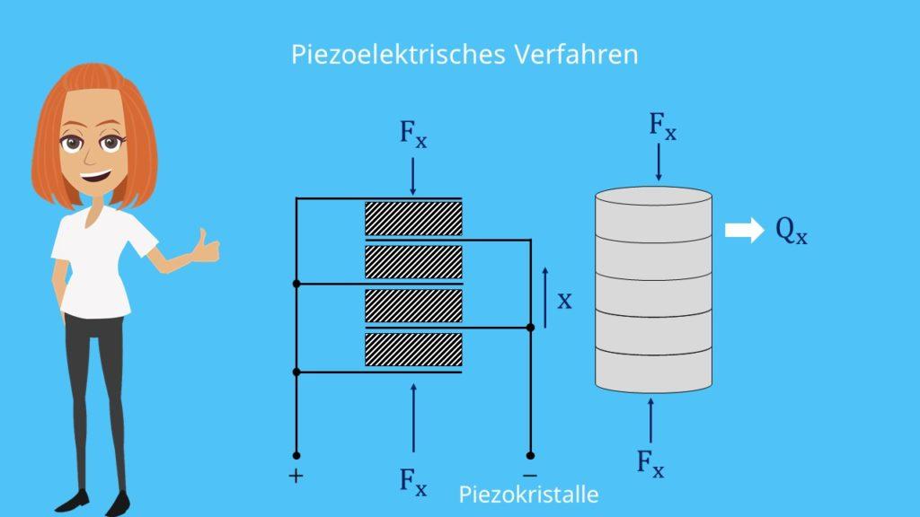 Piezoelektrisches Verfahren  Kraftmessung