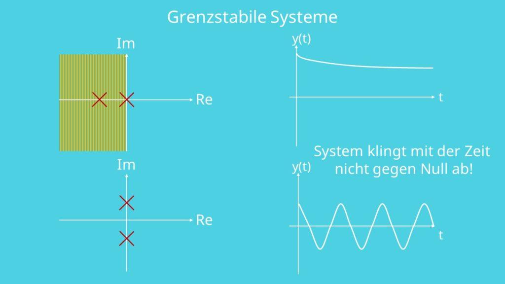 Grenzstabiles System