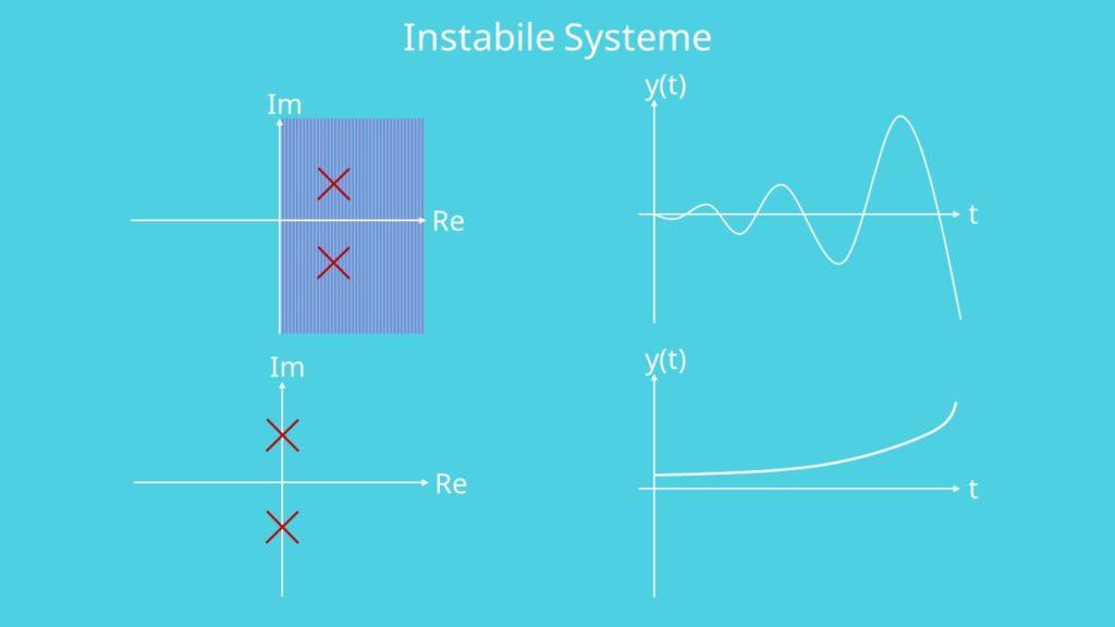 Instabiles System