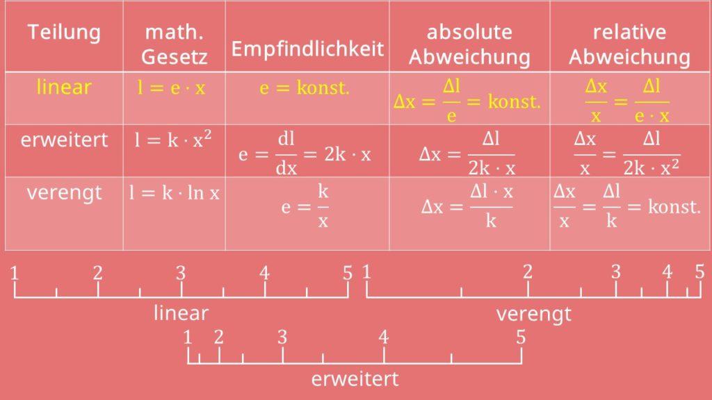 Formelsammlung Messgenauigkeit