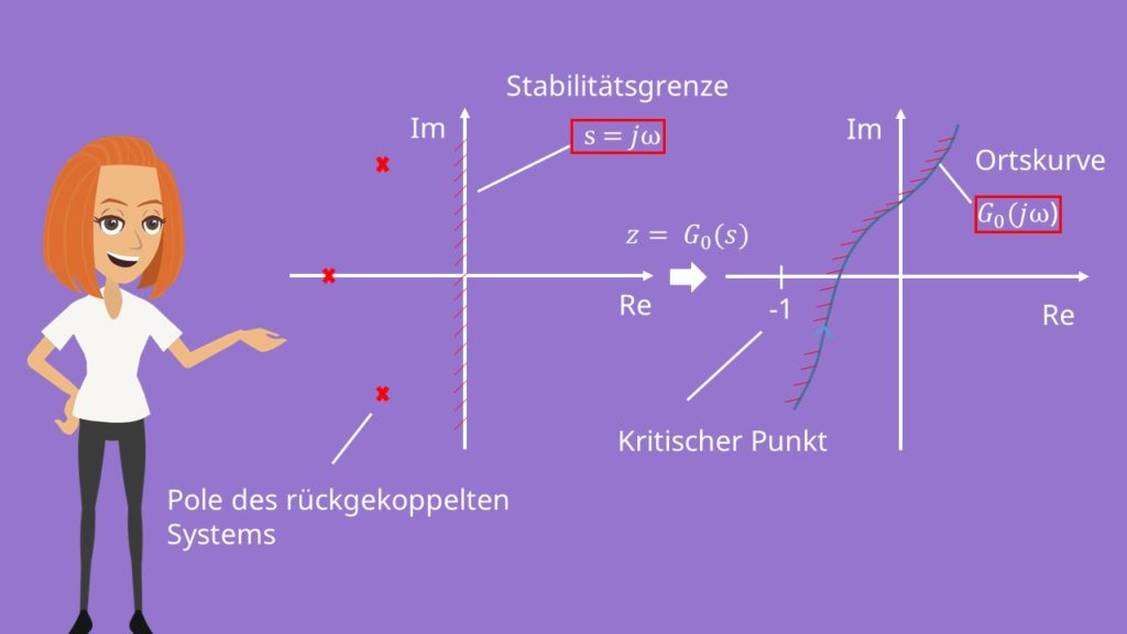 Ortskurve rückgekoppelte Systeme Halbebene Stabilitätsgrenze