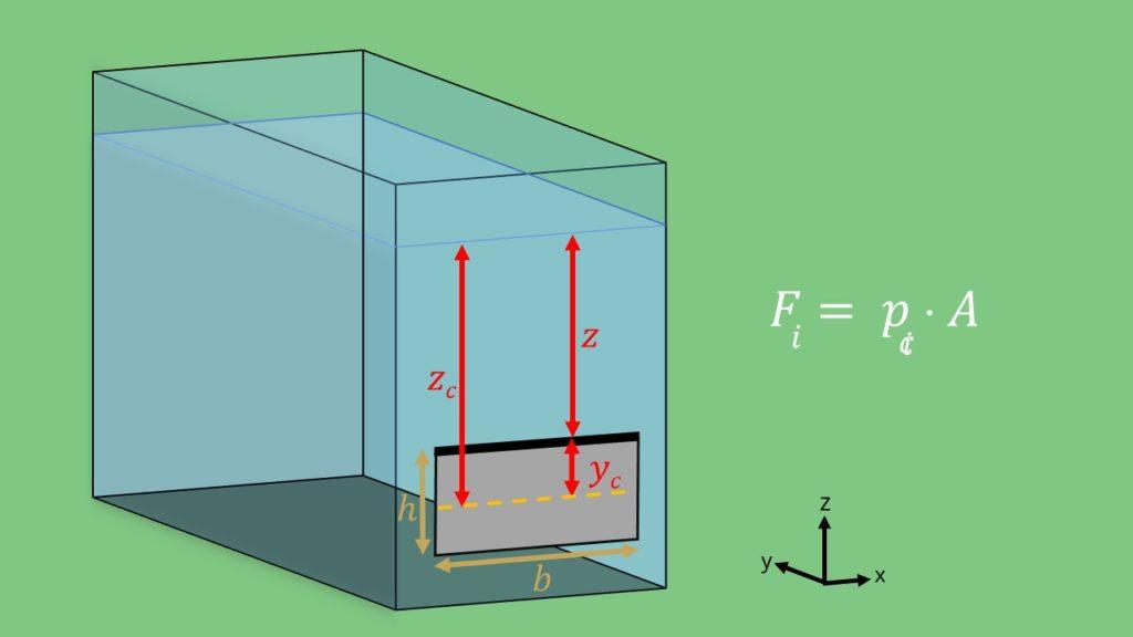 Druck Klappe Berechnung