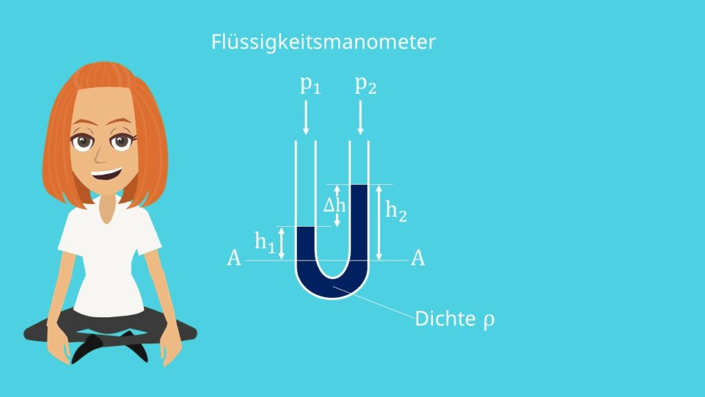 U-Rohr Manometer Druckbestimmung
