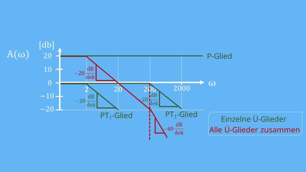 Übertragungsglieder BODE-Diagramm