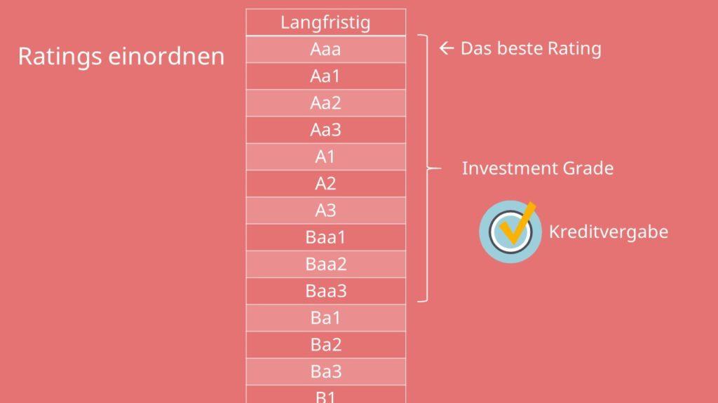 Einordnung von Ratings  Investment Grade  Kreditvergabe