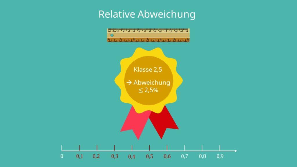 Relative Abweichung