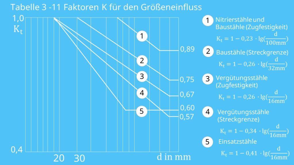 Statischer Festigkeitsnachweis Faktoren K für den Größeneinfluss