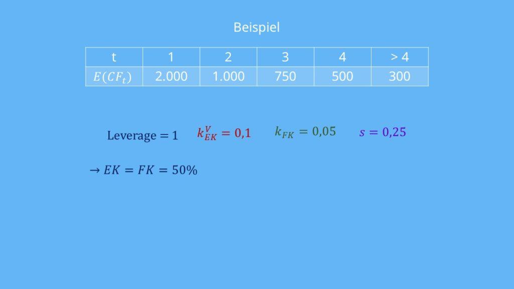 Beispiel Entity-Methode