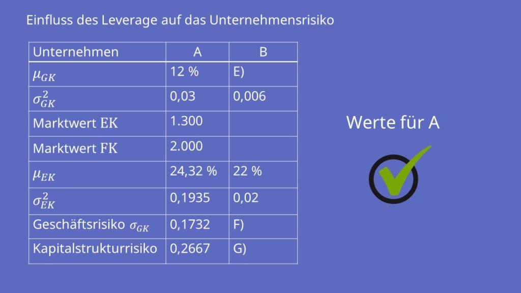 Tabelle  Leverage Effekt  Unternehmensrisiko