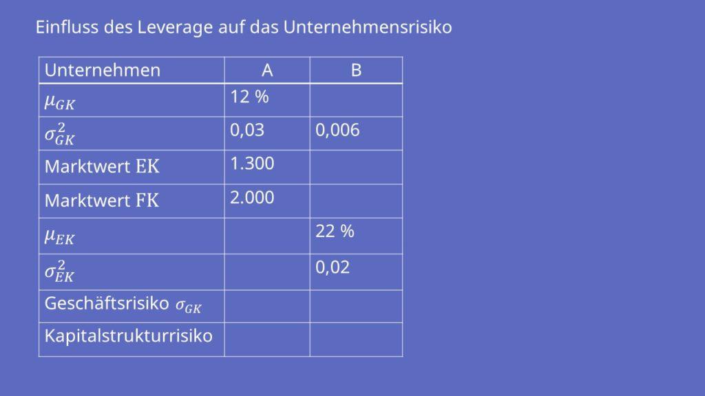 Tabelle  Leverage