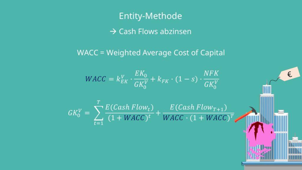 WACC Entity-Methode