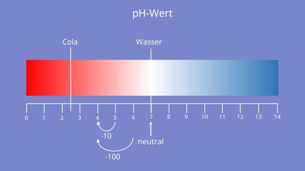 pH-Wert, Säure, Base, pks wert, pkb wert, neutral