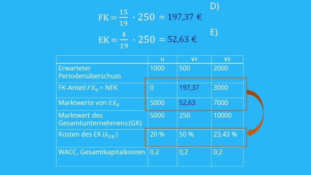 Eigenkapitalskosten  Fremdkapitalskosten