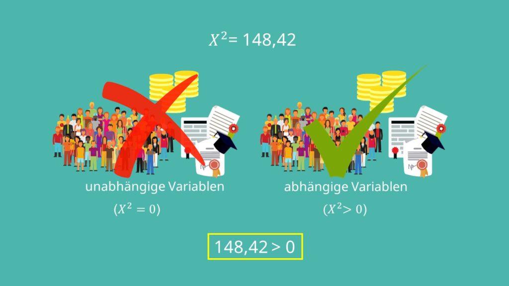 chi-quadrat koeffizient