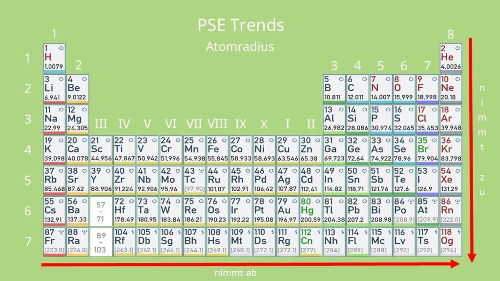Periodensystem Aufbau - Atomradius