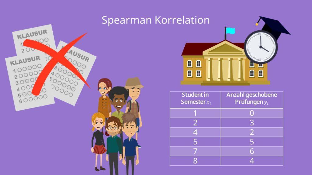 Spearman korrelation, Rang