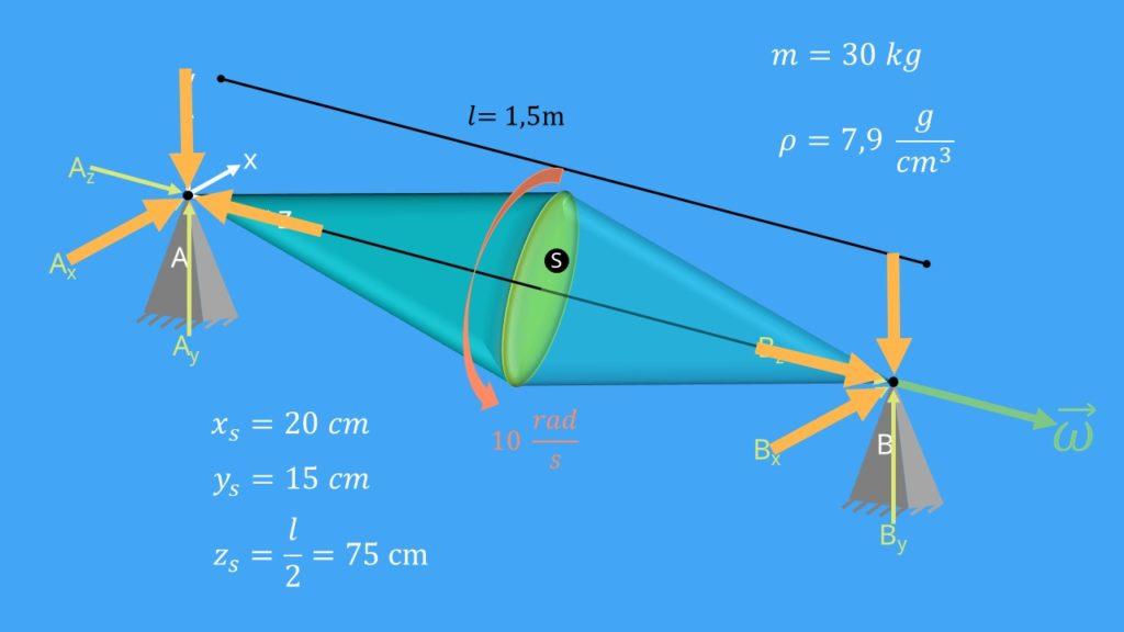 Drallsatz, Aufgabe, Rotor, Drehimpuls, Drehmoment, Ableitung, Auflagekräfte, Winkelgeschwindigkeit