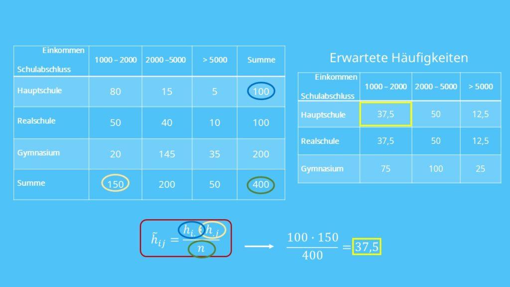 kontingenztabelle, erwartete Häufigkeiten, chi-quadrat-koeffizient