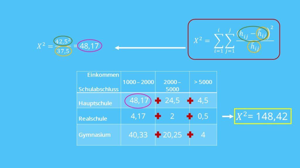 erwartete häufigkeit, theoretische wahrscheinlicheit, chi-quadrat koeffizienten