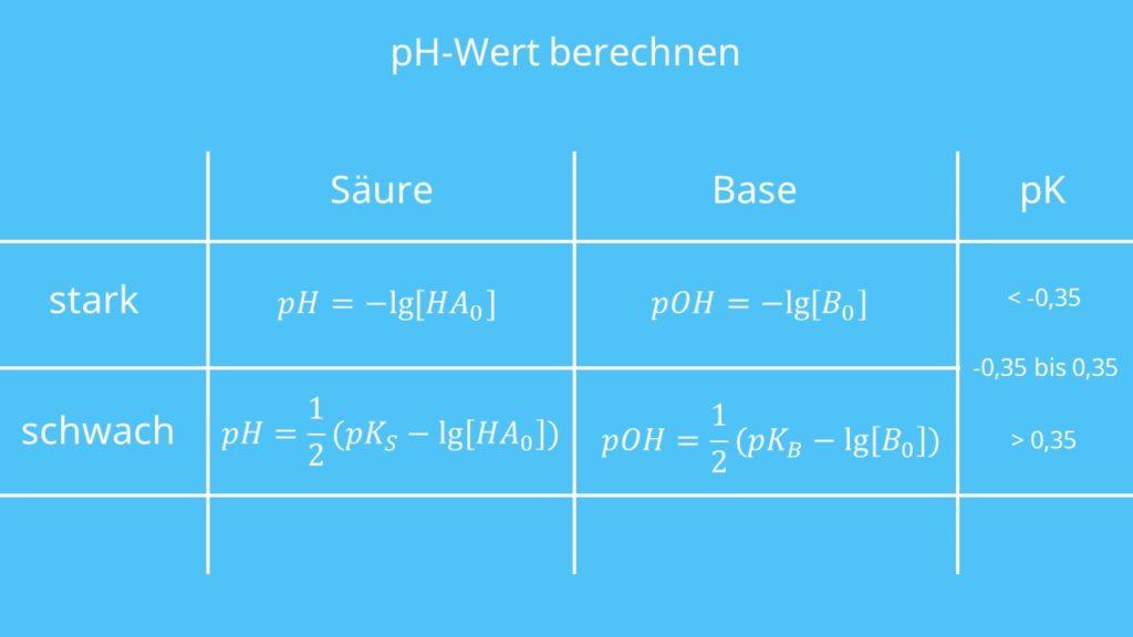 Formeln pH-Wert Berechnung