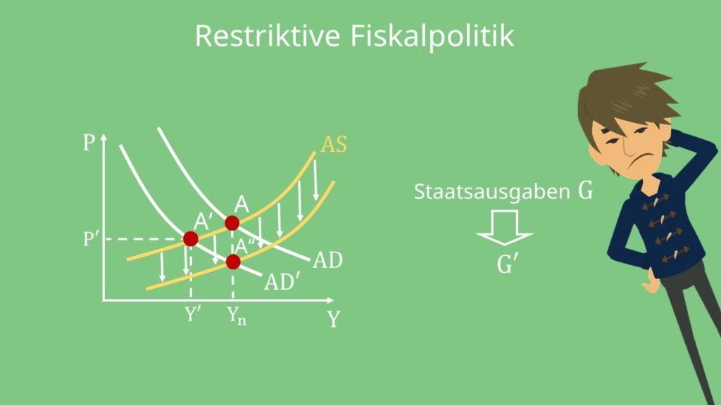 Staatsausgaben, ASAD-Modell