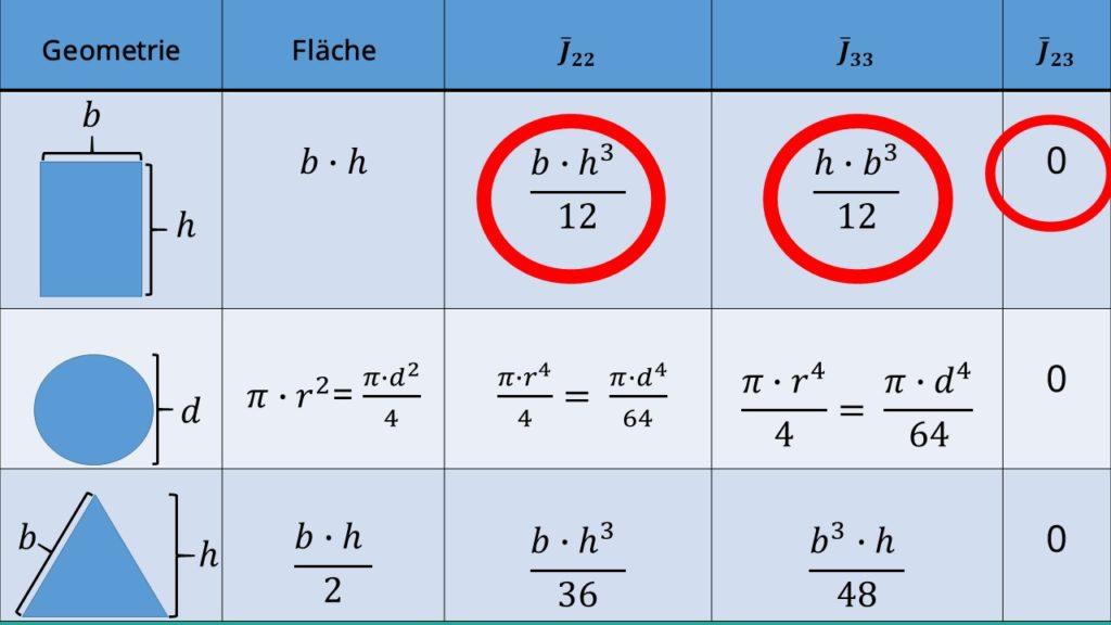 Flächenträgheitsmomente, Rechtecke, Trägheitsmomente Flächen, Flächenmomente, Formeln