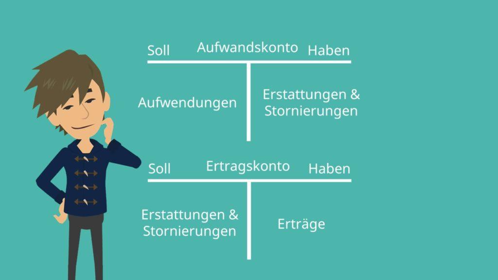 T-Konten, Soll, Haben, Aufwendungen, Erträge, Erstattungen, Stornierungen