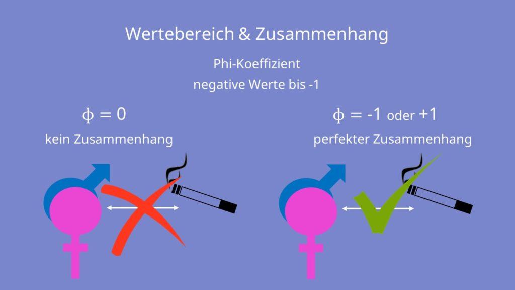 Phi-koeffizient, binär, dichotom