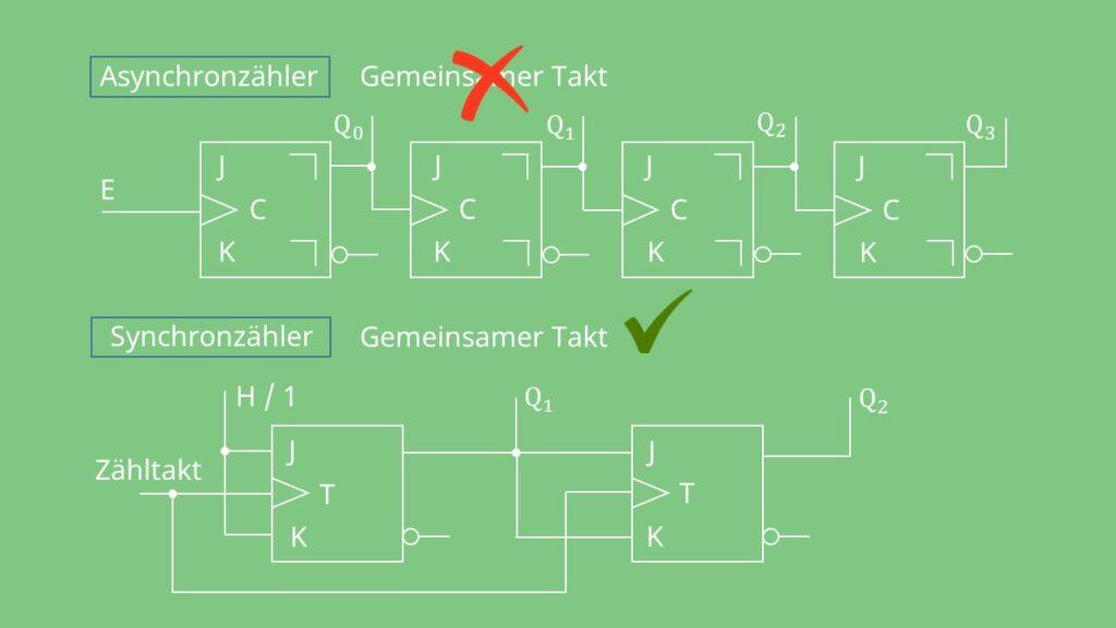 Asynchronzähler vs. Synchronzähler